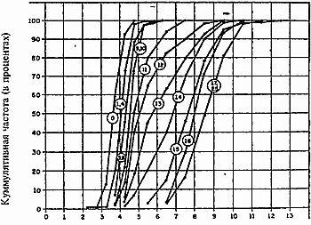 средние размеры мужского члена Ярославская область