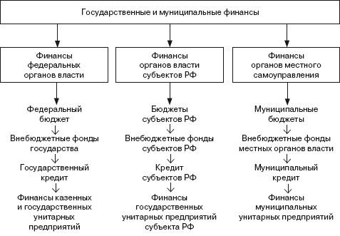 финансовая система и ее