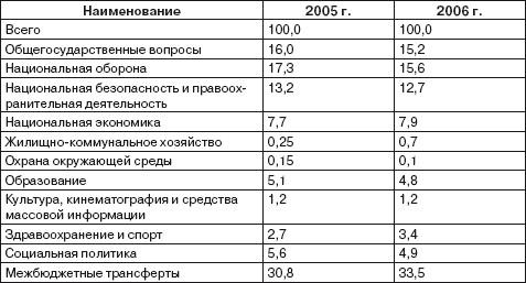 Бюджетные расходы по функцианальному и экономическому назначению