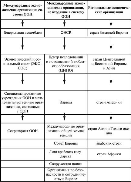 Всемирные организации чем занимаются