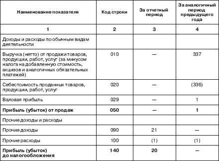 Отчет главного бухгалтера о проделанной работе образец