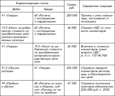 Договор спонсорской помощи образец в казахстане