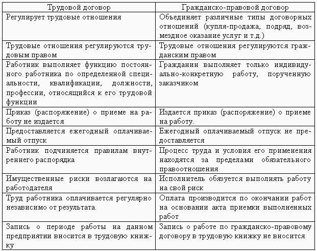 План трудовой договор в законодательстве рф пакет документов для получения кредита Магистральный переулок