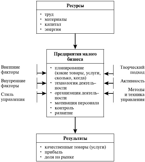 Схема 1. Управление