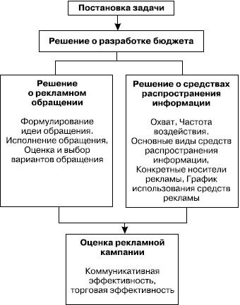 Схема формирования программы