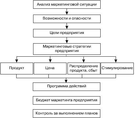 план-схема маркетингового