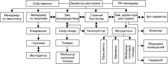 Должностные Инструкция Директора Кафе