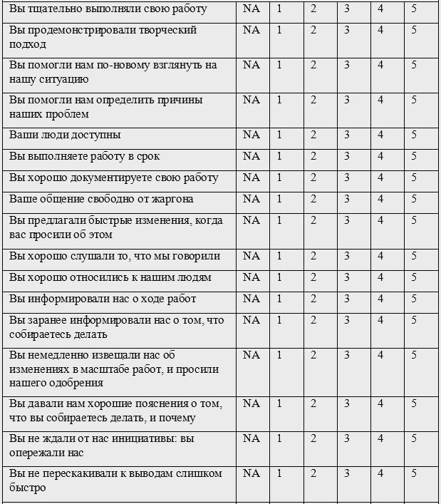 Анкета о качестве обслуживания образец