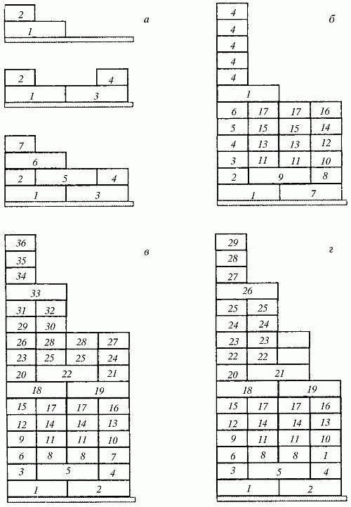 Последовательность кладки