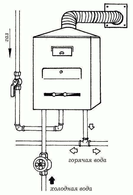 Газовая колонка (ВПГ)