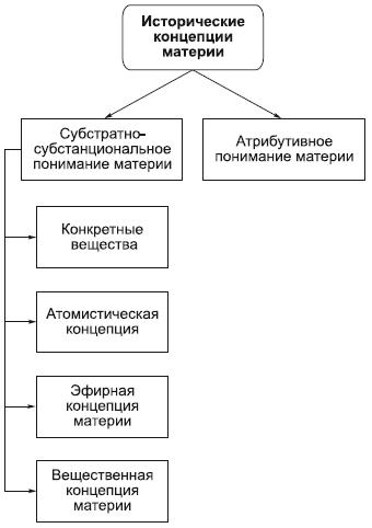 Философия материя схема