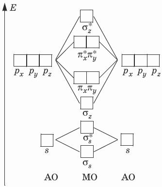 Для атомов В, С, N энергии 2s–