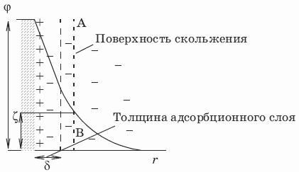 знак заряда коллоидных частиц определяется знаком ионов