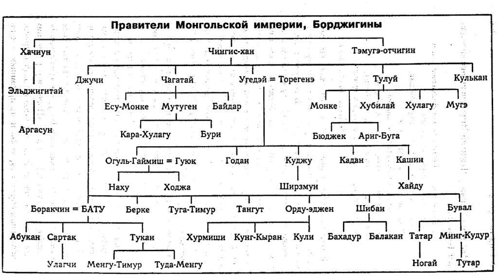 ПРИЛОЖЕНИЯ / Батый. Хан