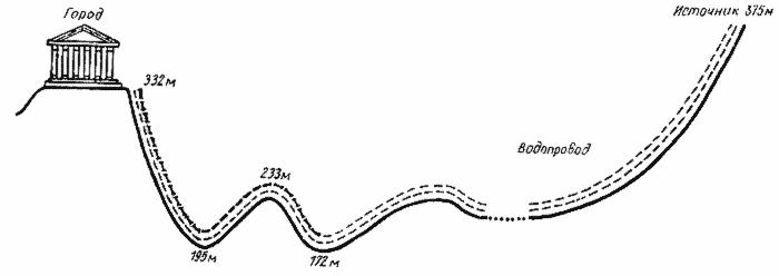 Схема пергамского водопровода