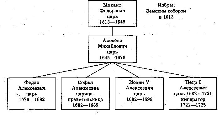 Династия царей и императоров