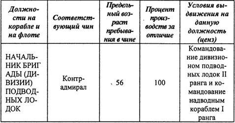 Российский флот в 1905–1918 гг