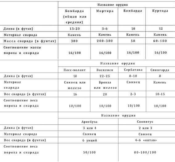 таблица представление о виде