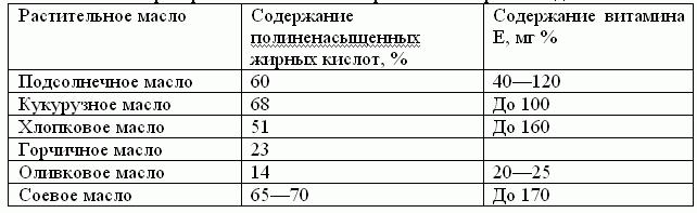 Таблица омыления жиров и масел