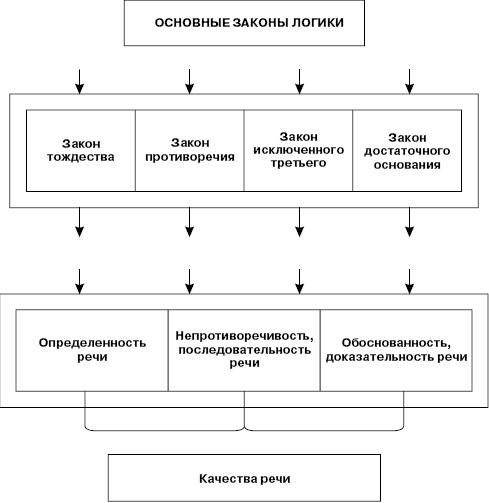 Основные законы логики (схема)