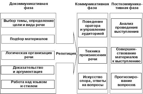Основные этапы подготовки и