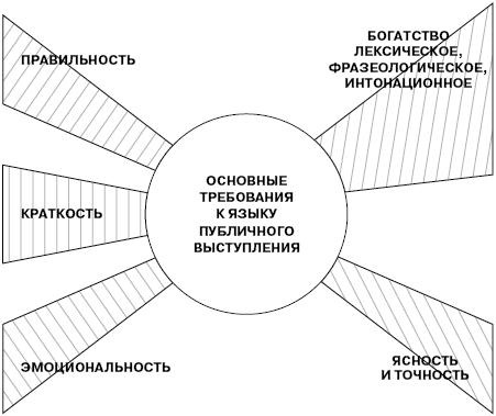 Публичная речь (схема)
