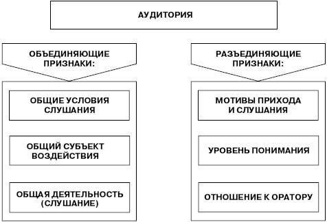 Схема оценки аудитории