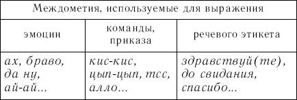 На какие группы делятся формулы речевого этикета