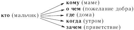 формулы речевого этикета при знакомстве