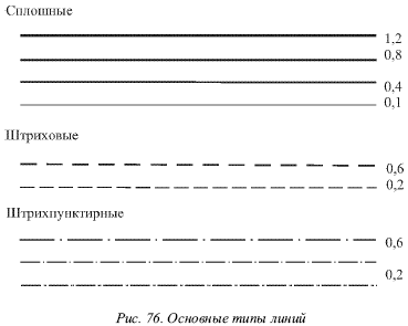 AutoCad Справочник основных команд Автокад CD