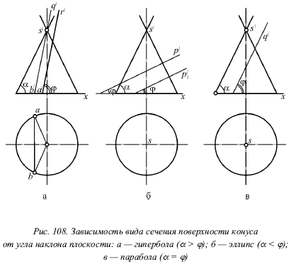 Построение проекции выреза конуса и натуральную величину сечения от плоскости