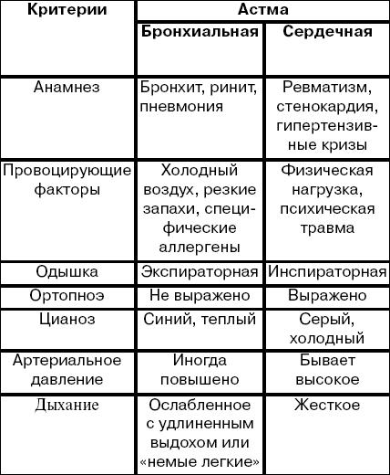 24 дифференциальная диагностика