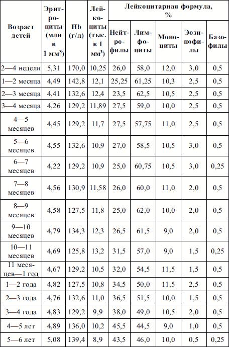 Какая норма анализа крови лимфоцитов 12 л Санаторно-курортная карта для детей 076 у Проезд Энтузиастов (деревня Зверево)