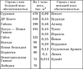 таблица рекреационные ресурсы мира
