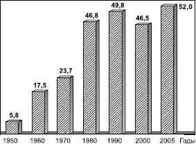 Рис 83 динамика мирового производства