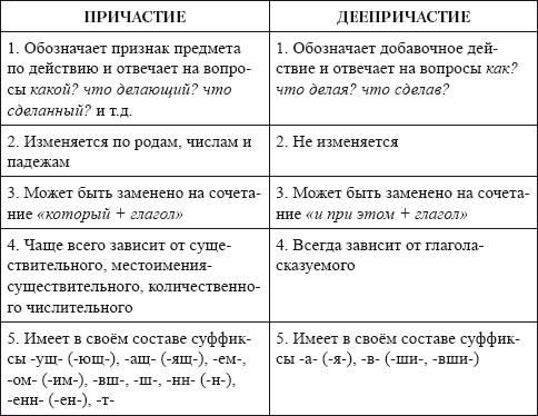 Материалы для уроков