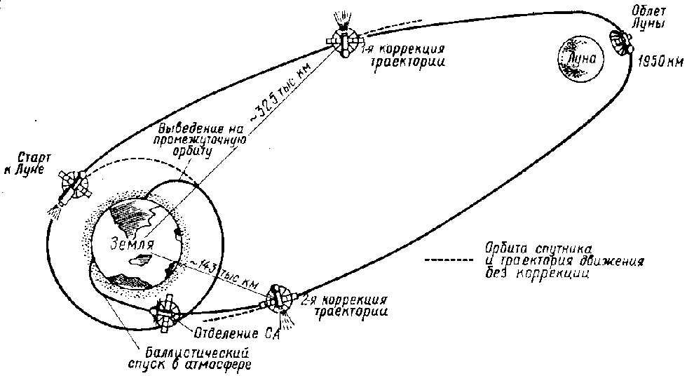 Схема полета АС «Зонд-5»