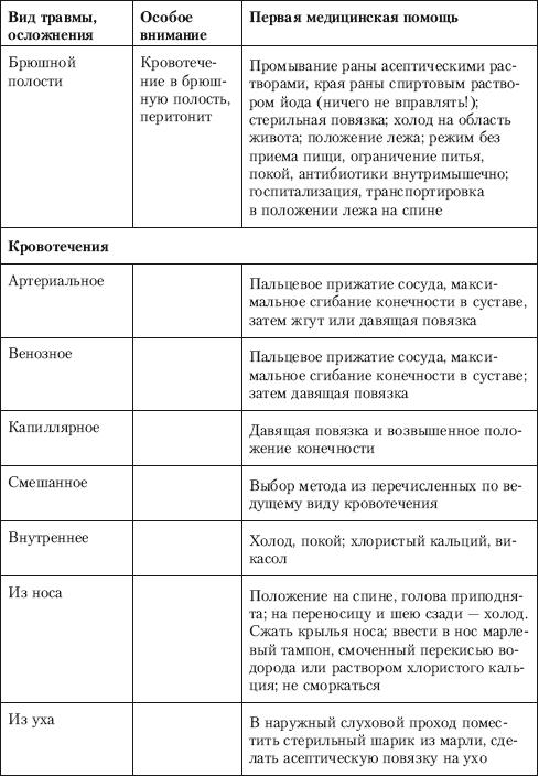 временная таблица php mysql