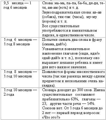 перечень этапов развития