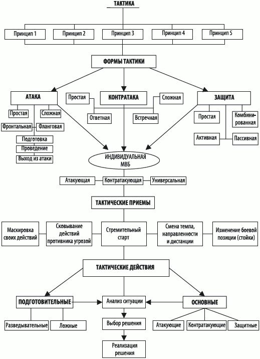 Рис. 5.6 Схема тактики