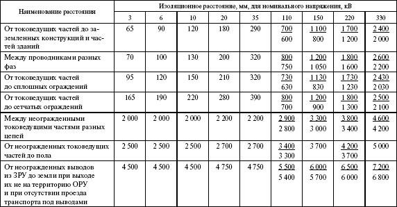 и ЗРУ 110–330 кВ,
