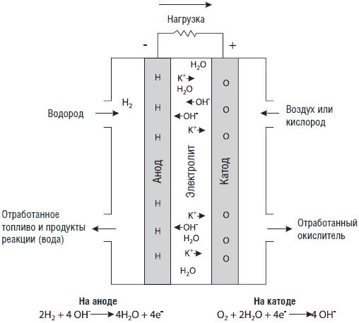 КОН топливный элемент