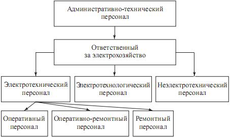 Административно-технический персонал с оперативными правами