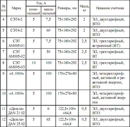 Рд 34.09.101-94 Типовая Инструкция По Учету Электроэнергии