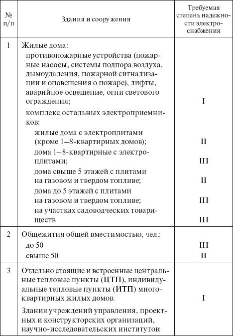 акт о незаконном подключении к электросетям бланк - фото 6