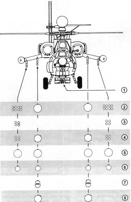 вооружения Ми-28Н:
