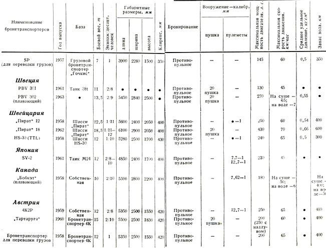 таблица характеристики конституции рф