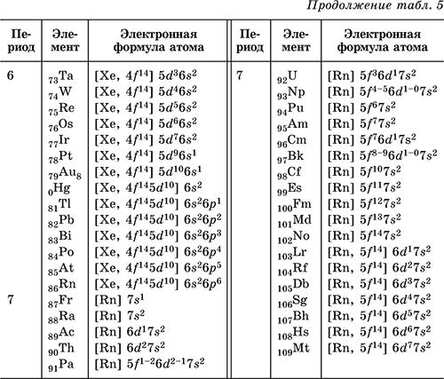 Схемы строения электронной оболочки атомов 3 периода