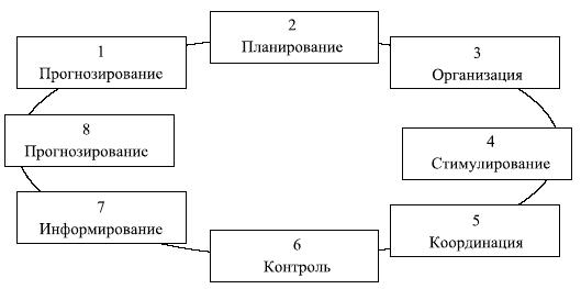 Восемь общих функций РУР,