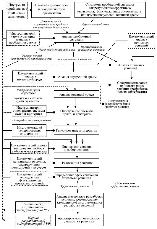 Обобщенная схема циклического